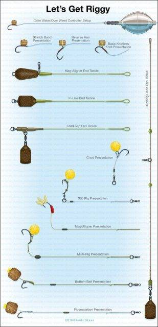 carp rigs for beginners a guide to carp fishing carp n bait co uk rh carpnbait co uk Carp Fishing Bait Carp Rigs for Beginners