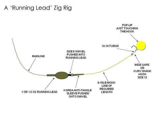 A running zig rig